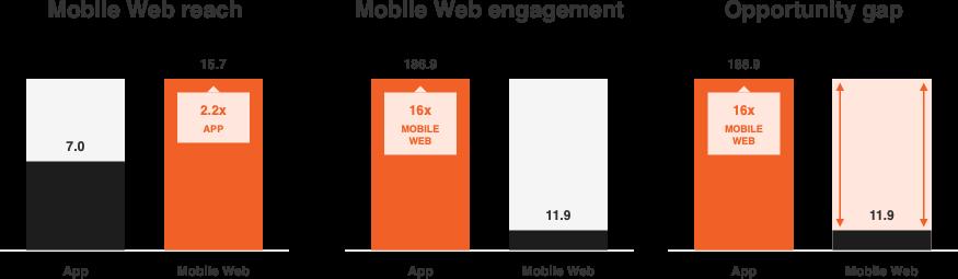 confronto della copertura mobile con il coinvolgimento in app native.