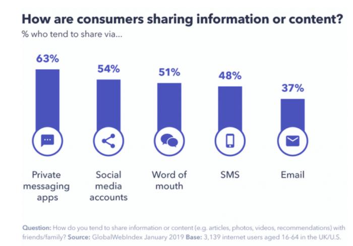 In che modo i consumatori condividono contenuti?