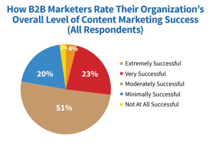 Come i marketer B2B valutano il successo del content marketing