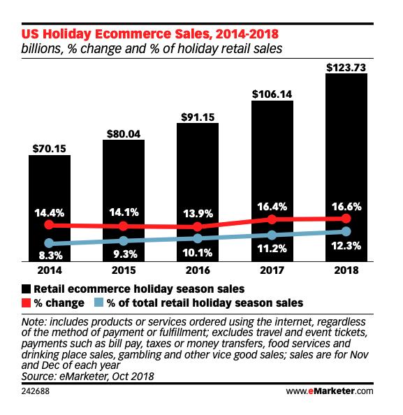 Vendite di e-commerce negli Stati Uniti