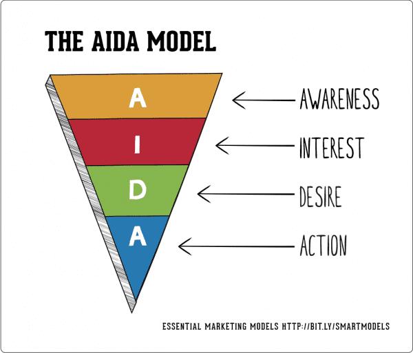 Il-AIDA-modello
