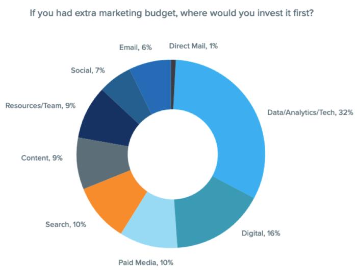 Aree di investimento extra budget
