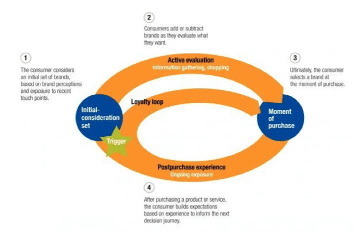 Il ciclo del percorso del cliente di McKinsey