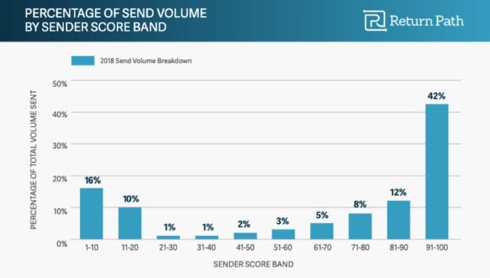 Percentuale del volume di invio per fascia di punteggio del mittente