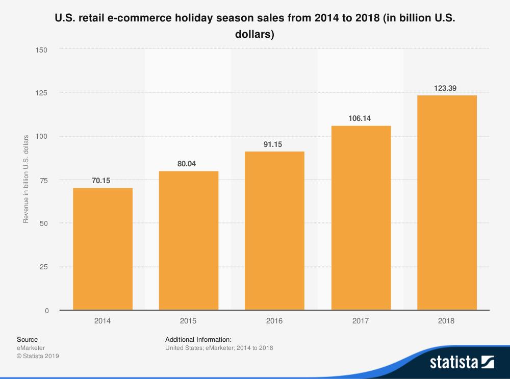 noi-retail-vacanze-ecommerce-vendita