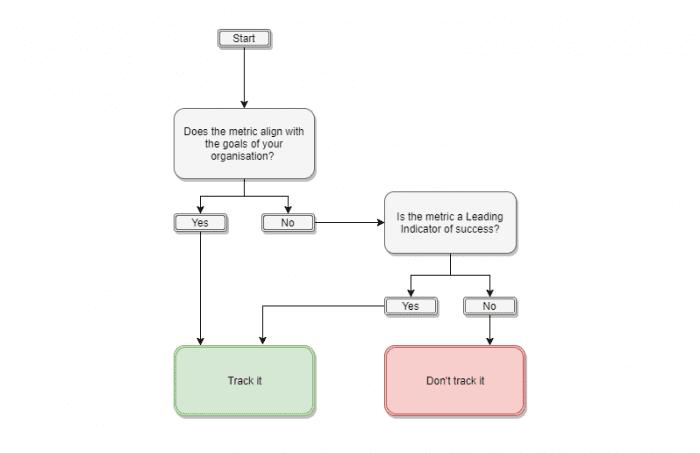KPI-diagramma di flusso