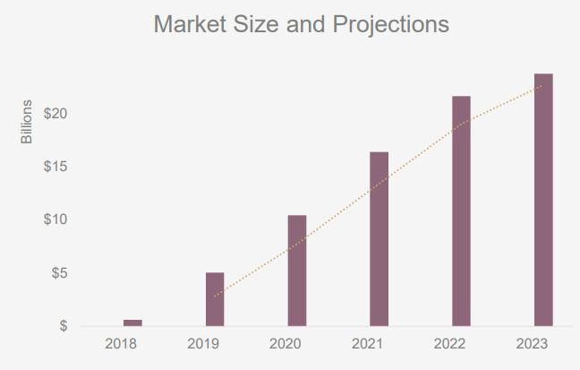 Previsione del mercato del CBD