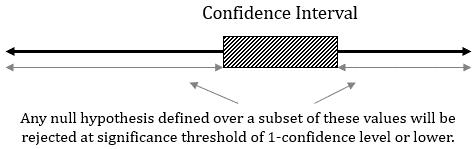 La relazione tra un intervallo di confidenza e test di ipotesi.