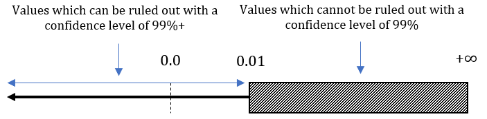 valori che possono e non possono essere esclusi al livello di confidenza del 99%.