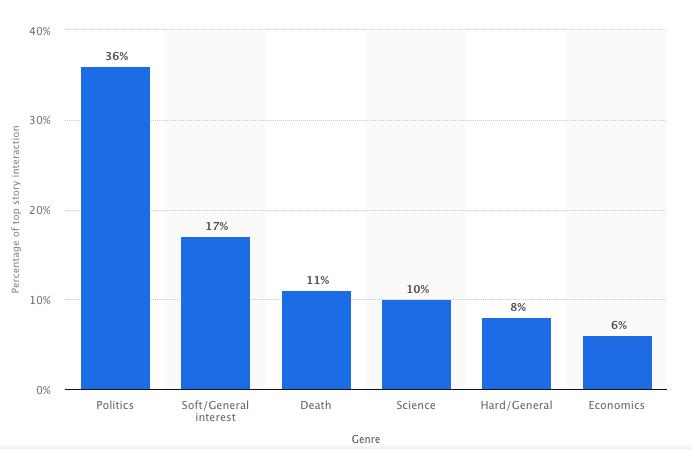Grafico che mostra gli argomenti video più visti su Facebook.