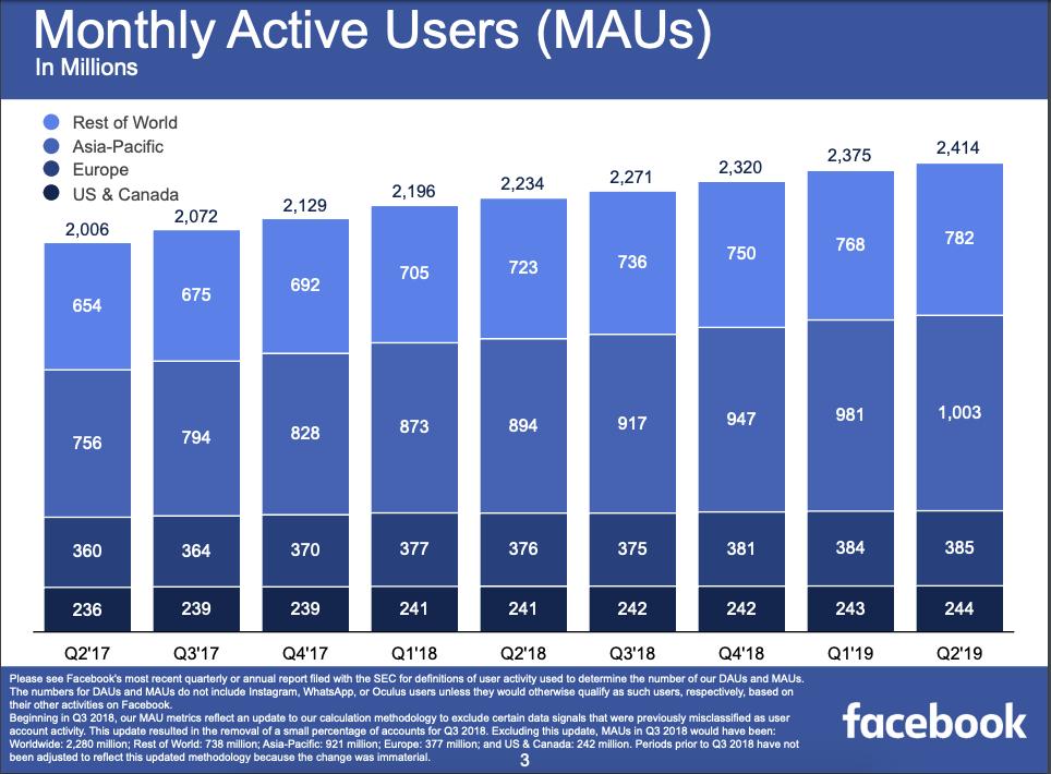 """Grafico che mostra gli utenti mensili attivi di Facebook. """"Style ="""" display: block; margine sinistro: auto; margine destro: auto;"""