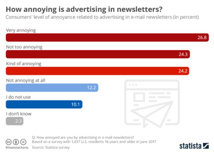 Quanto è fastidiosa la pubblicità nelle newsletter?