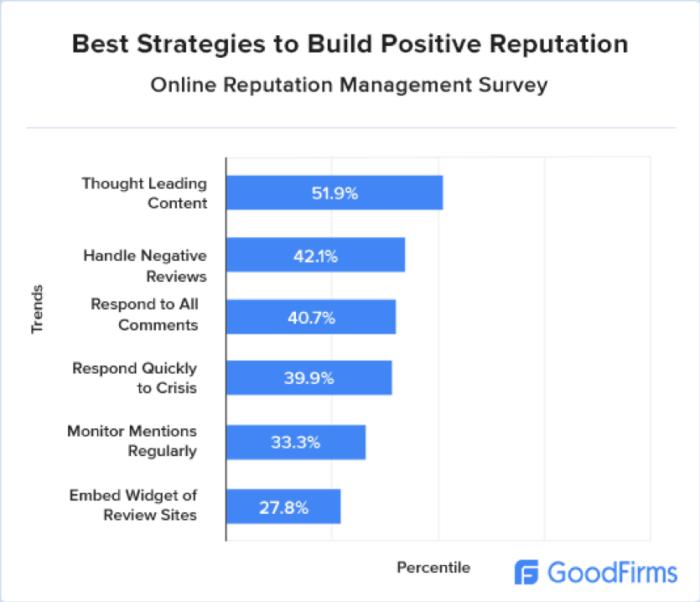 Strategie di reputazione positiva