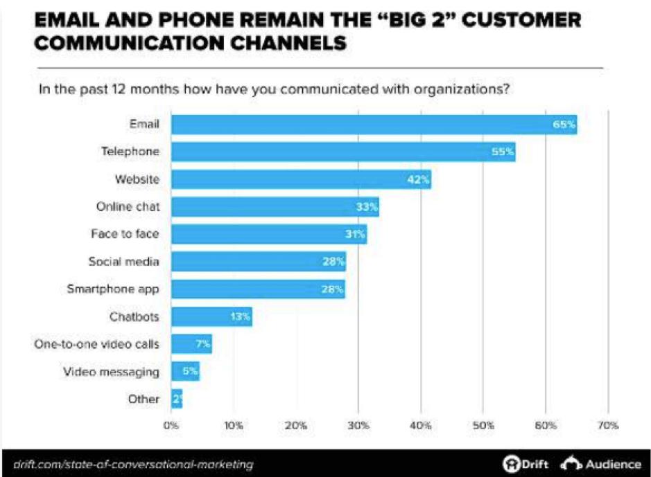 Canali di comunicazione clienti più popolari