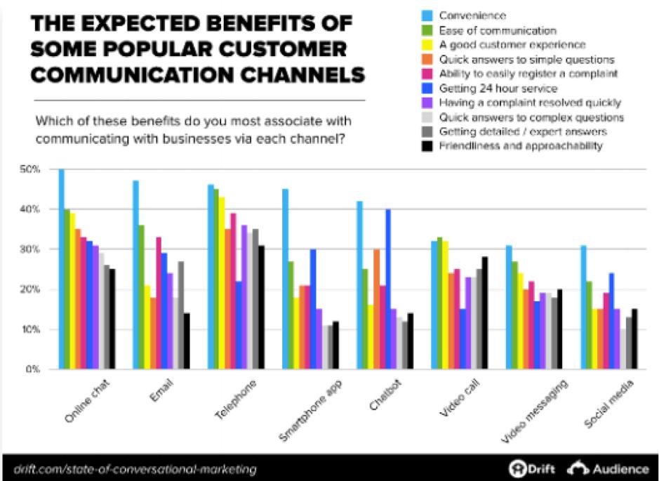 Benefici attesi dei canali di comunicazione
