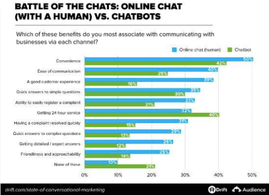 Chat online contro chatbot