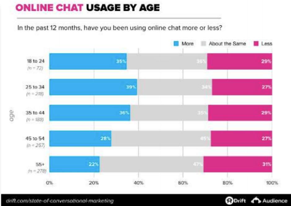 Utilizzo della chat online per età