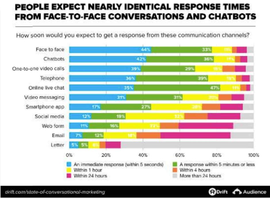 Tempi di risposta previsti dai canali di comunicazione