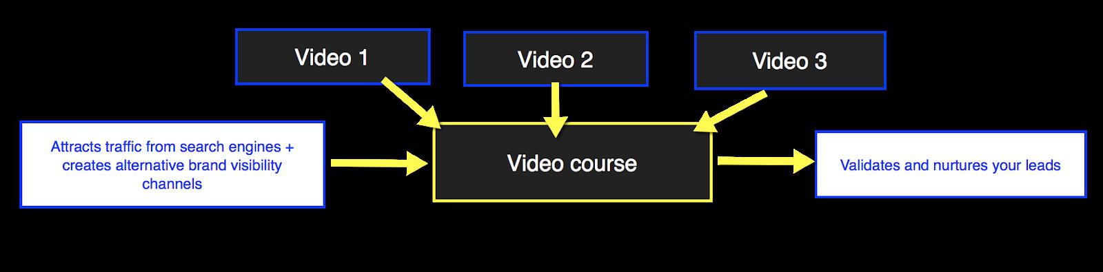 diagramma che mostra come tre video si incastrano in un corso per attrarre e coltivare lead.