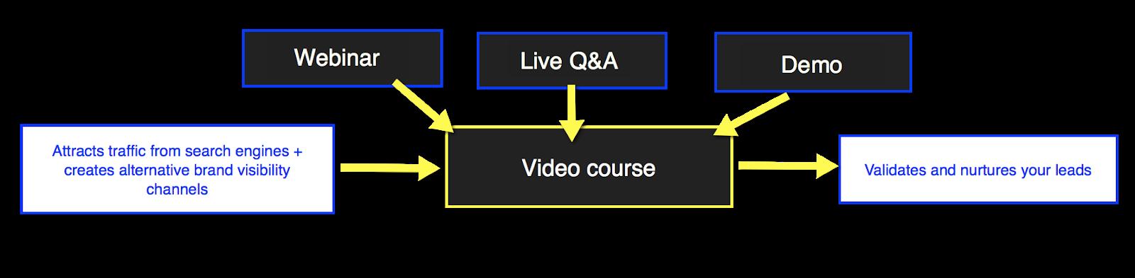 esempio di tipi di video all'interno di un corso video.
