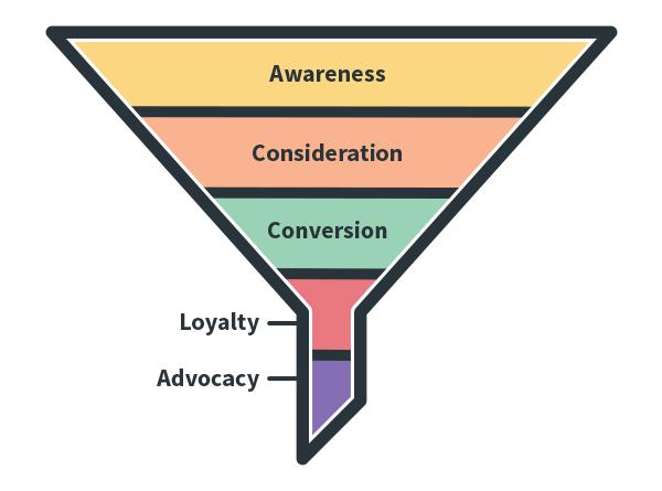 Visualizzazione dell'imbuto di marketing
