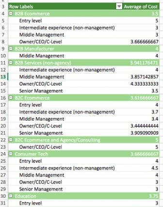 Una tabella pivot con i nostri dati di ricerca che contiene due variabili di riga.