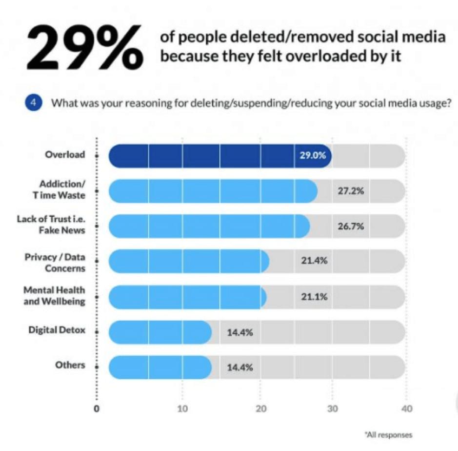 Statistiche di disintossicazione digitale