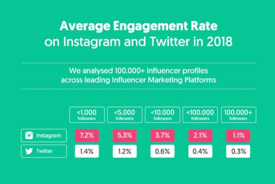 Tasso di coinvolgimento di Instagram e Twitter