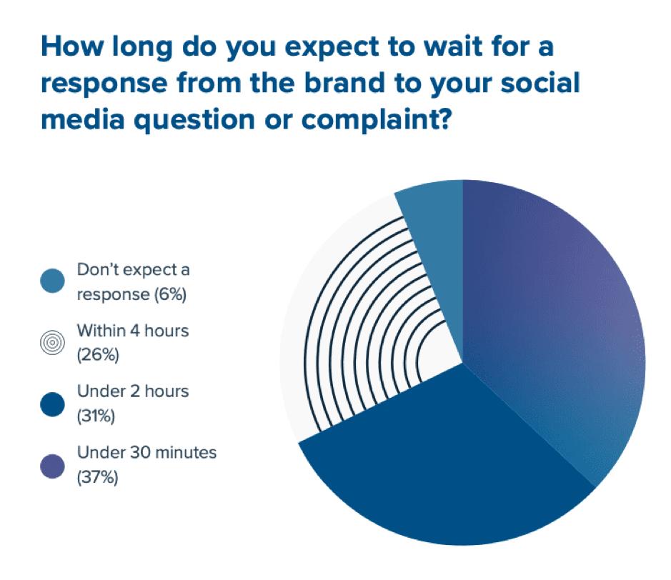 Tempo previsto di risposta del marchio sui social media