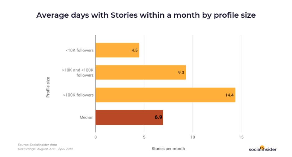 Messaggi medi di storie aziendali in un mese
