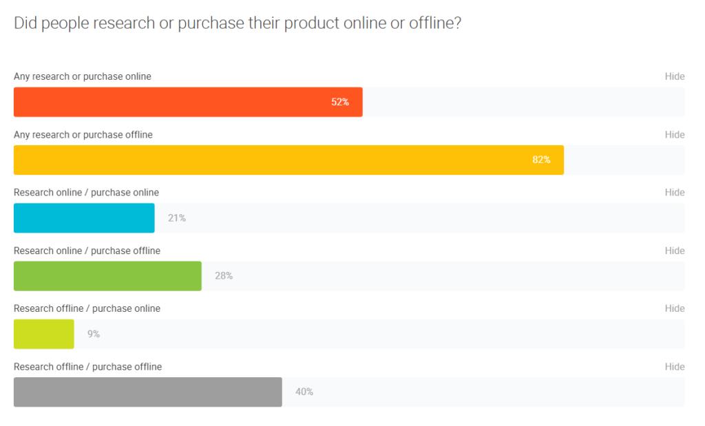 abitudini di acquisto online e offline degli Stati Uniti consumatori.