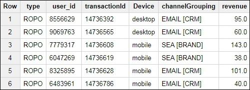 tabella delle transazioni ROPO.