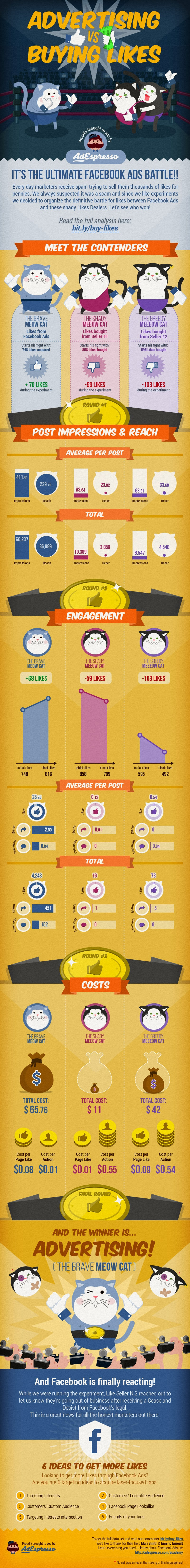 Pubblicità Infografica AdEspresso contro acquisto di Mi Piace