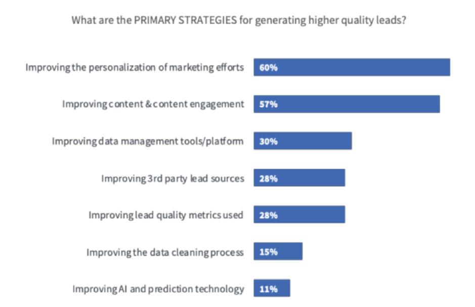 strategie primarie per generare più contatti