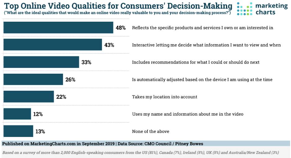 Le migliori qualità video online per il processo decisionale dei consumatori