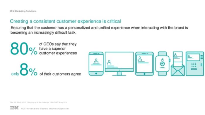 Creare un'esperienza cliente coerente è fondamentale