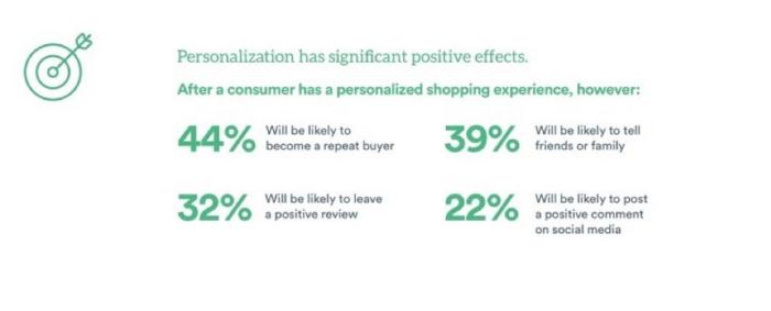 La personalizzazione ha effetti positrivi