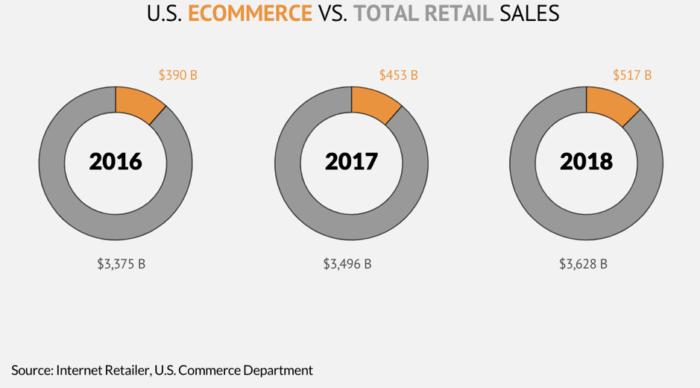 E-commerce negli Stati Uniti rispetto alle ale totali al dettaglio