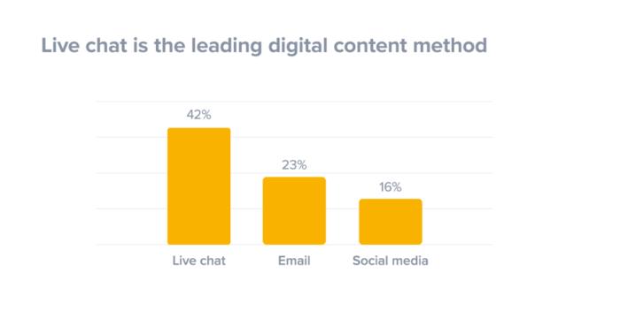 La chat dal vivo è il principale metodo di contenuto digitale