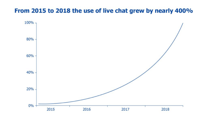 Crescita dell'utilizzo della live chat dal 2015 al 2018
