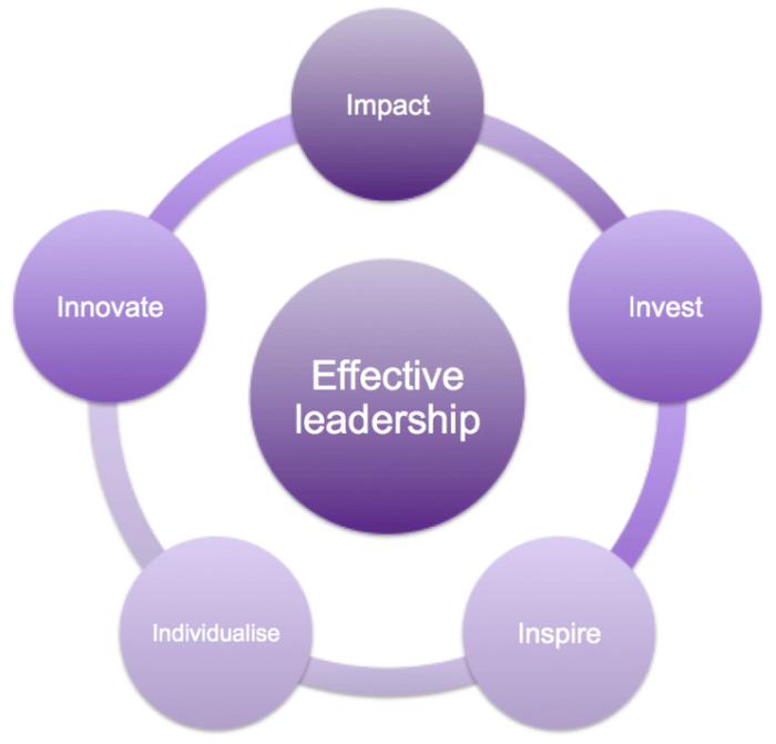 Leadership efficace