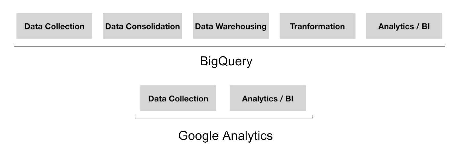 diagramma che mostra l'accesso comparativo ai dati analitici tra Google Analytics e Bigquery.