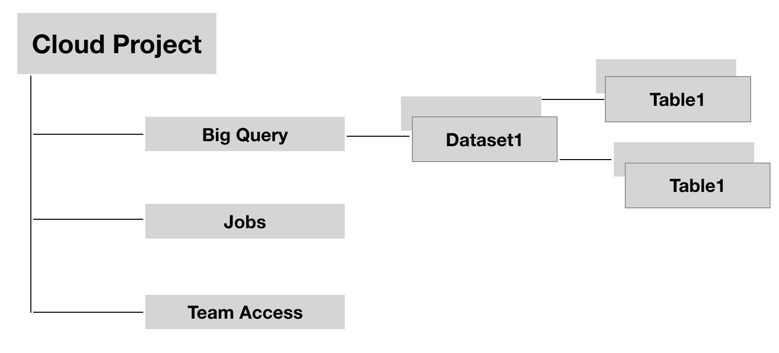 suddivisione dei componenti del progetto cloud con bigquery.