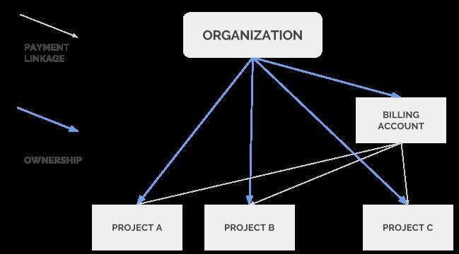diagramma dell'organizzazione dell'account per google bigquery.