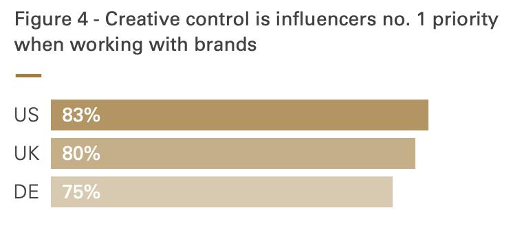 Il controllo creativo è influenzatori no. 1 priorità quando si lavora con marchi