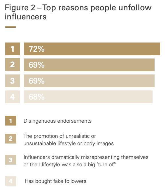 Principali motivi per cui le persone non influenzano più gli influenzatori