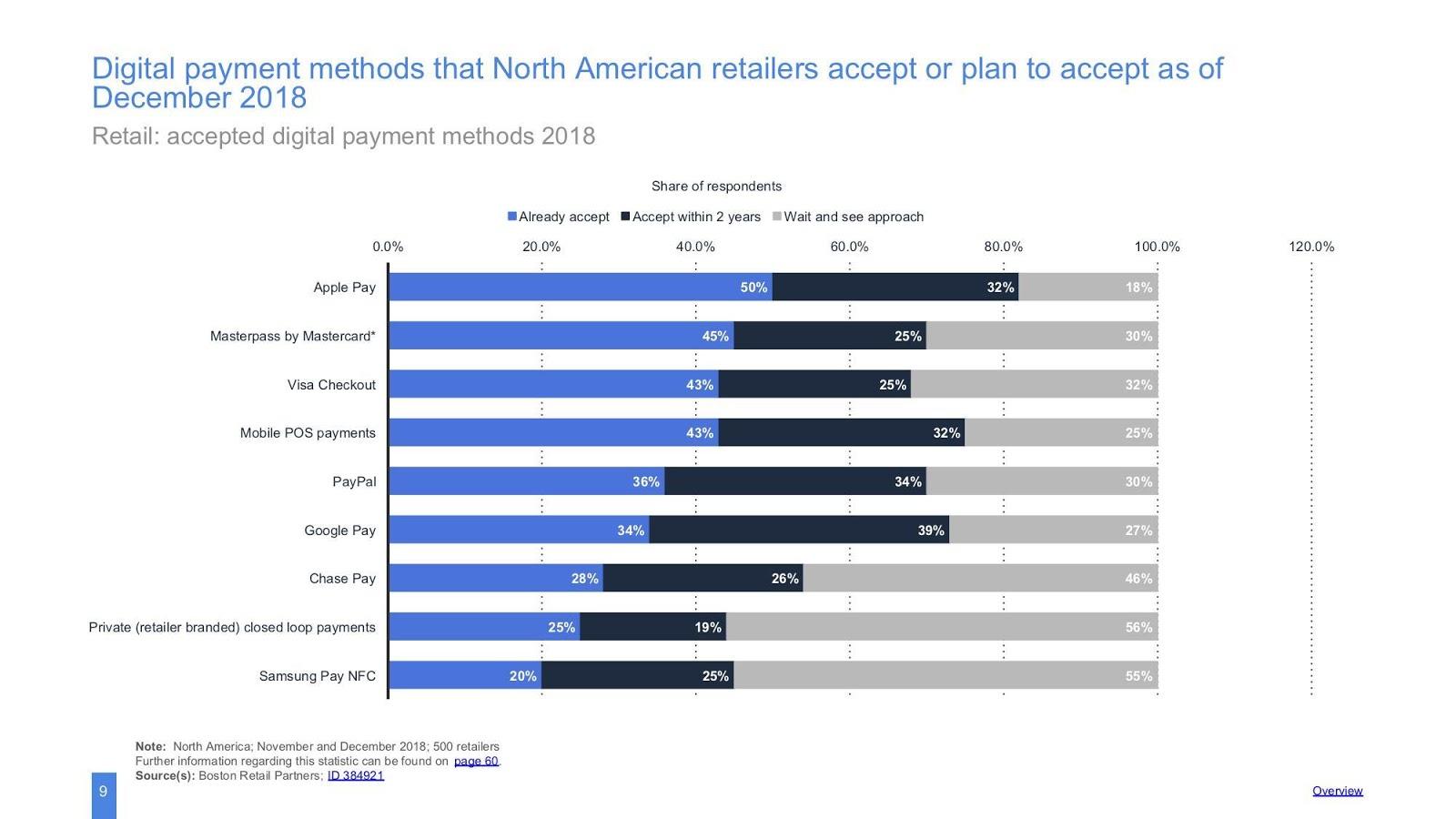 metodi di pagamento digitale