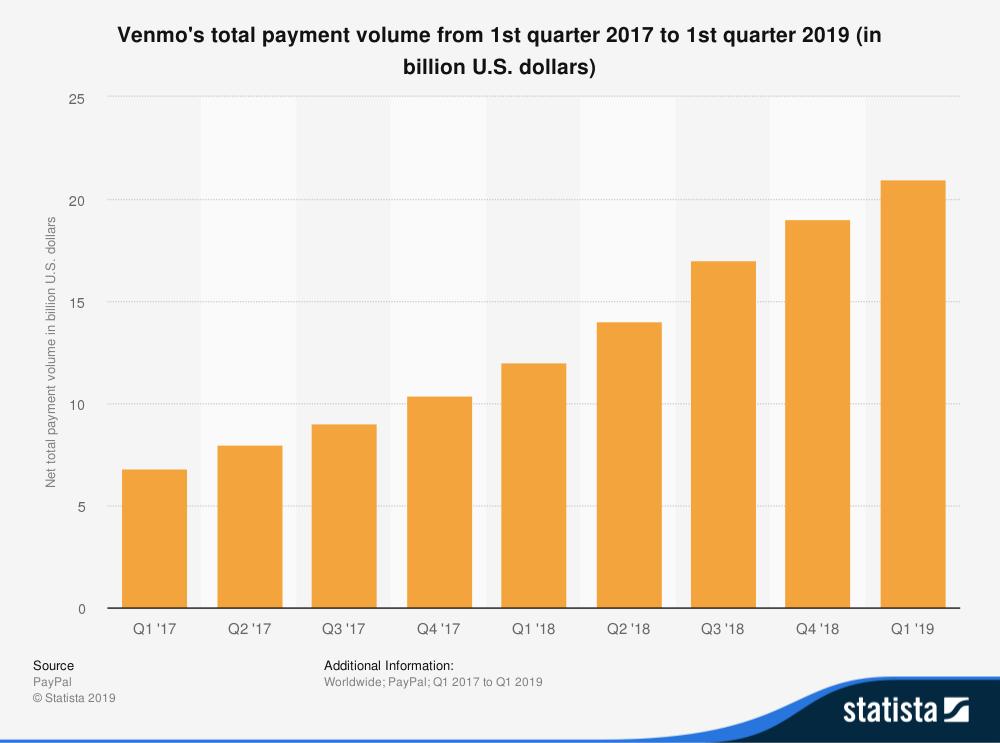 volume di pagamento totale venmos