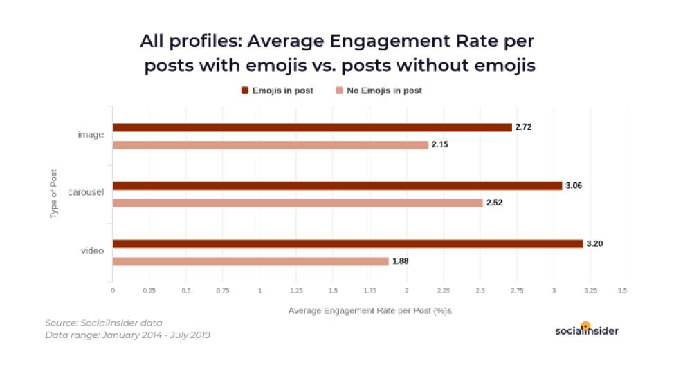 Tasso di coinvolgimento per post con emoji