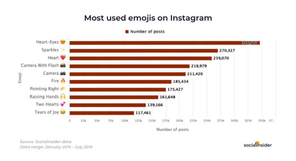 Emoji più utilizzati su Instagram